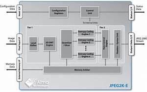 Jpeg 2000 Encoder Ip Core   Description