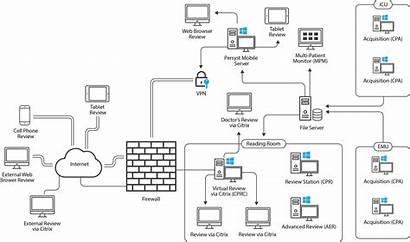 Network Diagram Matrix