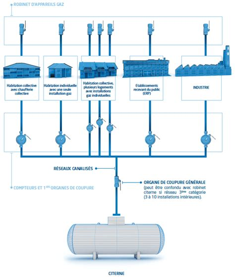 bureau recrutement habitat collectif et individuel gaz en réseau