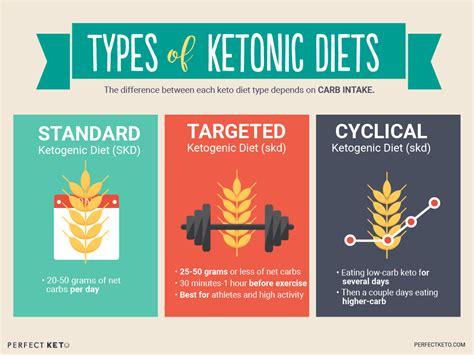 ketogenic diet perfect keto exogenous ketones
