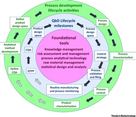 quality by design quality by design qbd based process development for