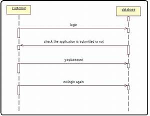Online Banking System Sequence Diagram For Bank Process