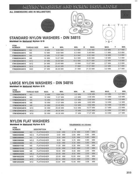 WashersUSA.com / Nylon Components