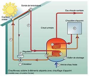 Fabriquer Chauffe Eau Solaire : r solu fabriquer un panneau solaire thermique par kermite79 ~ Melissatoandfro.com Idées de Décoration