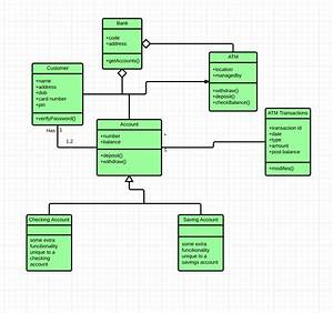 Uml Class Diagram Example - Salma