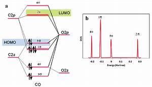 A  Molecular Orbital Diagram For Co Free