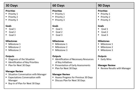 90 day plan template for new manager the 90 days your road map for success at a new