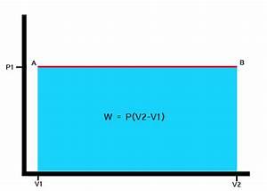 File P-v Diagram  Isobaric Process Jpg