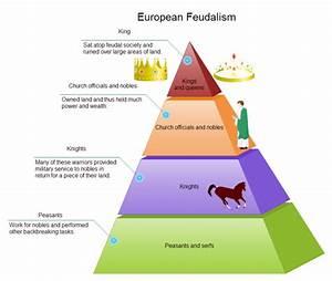 Feudalism Pyramid Diagram