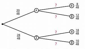 Wahrscheinlichkeit Berechnen : mit der bedingten wahrscheinlichkeit rechnen ~ Themetempest.com Abrechnung