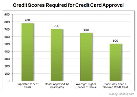what credit score do you need to be approved for a credit