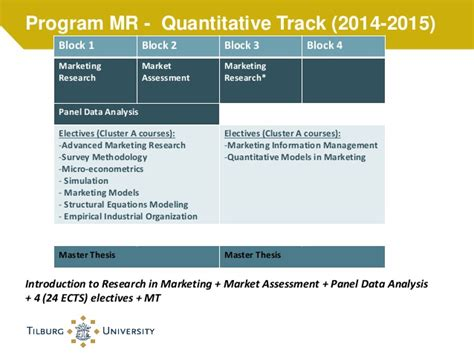 master marketing master marketing and master marketing research