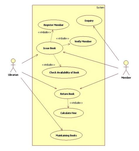 uml diagrams library management system  kaka
