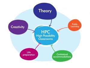 continuing the stem conversation in primary schools high 292   HPC 300x225