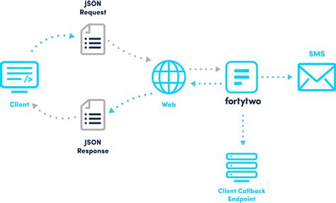 two factor authentication rest api fortytwo