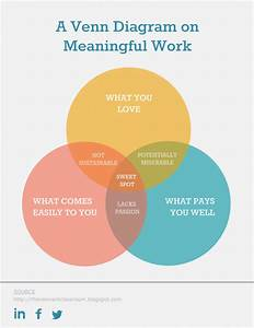 17 Totally Free Venn Diagram Templates