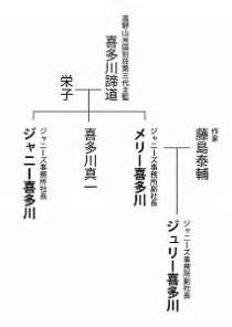 ジャニー喜多川:ジャニー喜多川社長って何者 ...