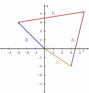 Resultant Of Perpendicular Vectors