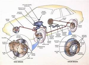 Conventional Brakes