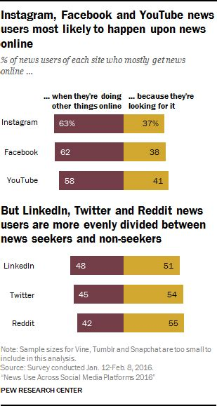 si e social hsbc quale futuro per l 39 informazione digitale ecco 10 trend