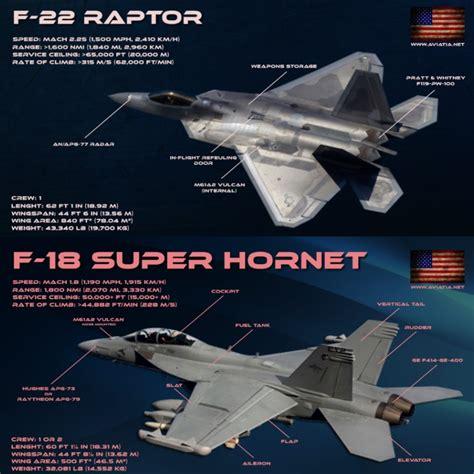 F-22 Raptor Vs F-18 Super Hornet