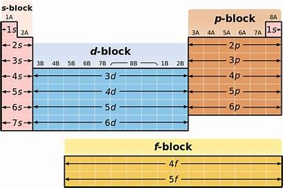 Block Elements Difference Between Periodic Table Groups