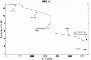 Erdmasse Berechnen : mp vom erfolgreichen versuch die form der erde zu berechnen matroids matheplanet ~ Themetempest.com Abrechnung