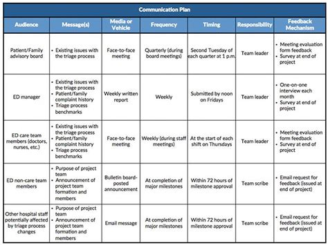 image result  communications plan template