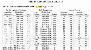 Air Force Fitness Standards 30 39 Blog Dandk