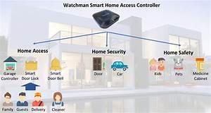 Smart Home Komponenten : smarte garagentor steuerungen 2018 im vergleich ~ Frokenaadalensverden.com Haus und Dekorationen