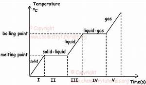 How Does A Solid Turn Into A Gas  What Are Some Examples