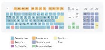 keyboard design keyboard layouts wiki4games the free wiki