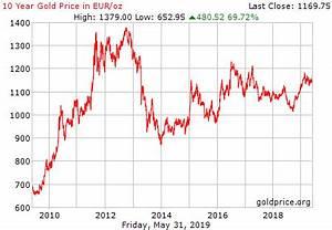 Gold Price History