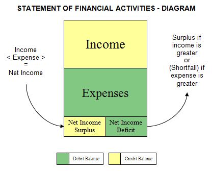 statement  financial activities nonprofit accounting