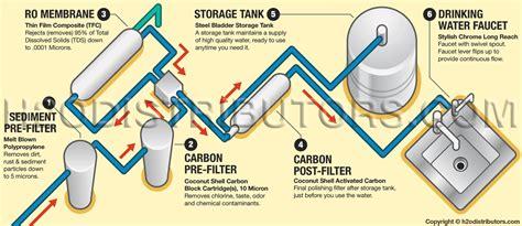 Pentek Reverse Osmosis Systems - H2O Distributors