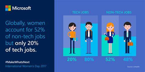 women   risk   fourth industrial revolution