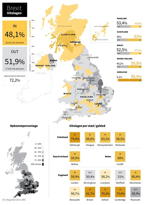 cijfers referendum legt generatiekloof bloot de standaard