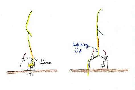 Diagram Of A Lightning Rod by Tue Nov 27 Notes