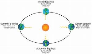 Living On Earth  Happy Spring  The Vernal Equinox