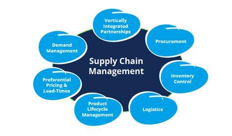 supply chain management software tazkia 39 s dream