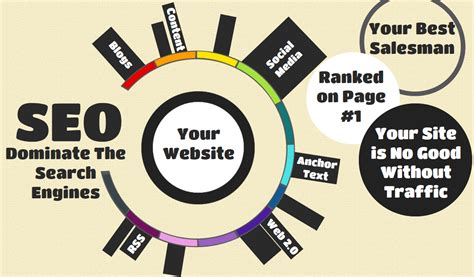 What Is Web Seo by Seo Search Engine Optimization Local Seo