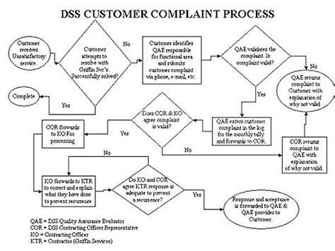 5 Best Images Of Customer Support Flow Chart Line Graph Infographic Template Equation Worksheets Grade 4 Straight Worksheet Ks3 Example And Explanation Weight Loss Illustrator Description