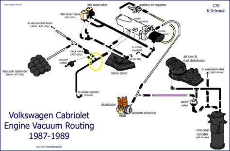 1995 Vw Cabrio Fuse Box Diagram Cabby Info Your Guide by Vwvortex Vacuum Line Question