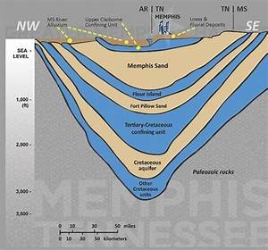 U Of M Wins  5m Contract For Aquifer Research