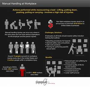 20 Best Manual Handling Images On Pinterest