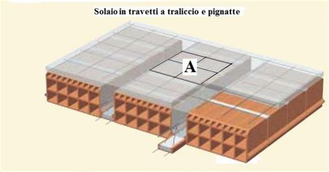 Travetti A Traliccio by Blocco In Laterizio Da Sostituire In Un Solaio Come Fare