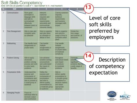 magic startup academy launch day 5 mdec skills competency matrix