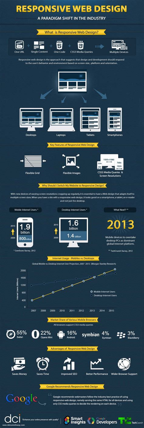 responsive web design 20 awesome infographics on web design infographics