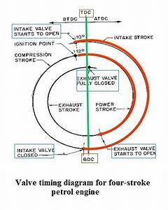 What Are The Actual Valve Timings In Si And Ci Engines