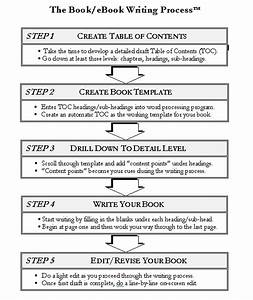 How-to Book Writing Process